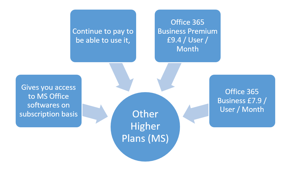 office-365-all-plans