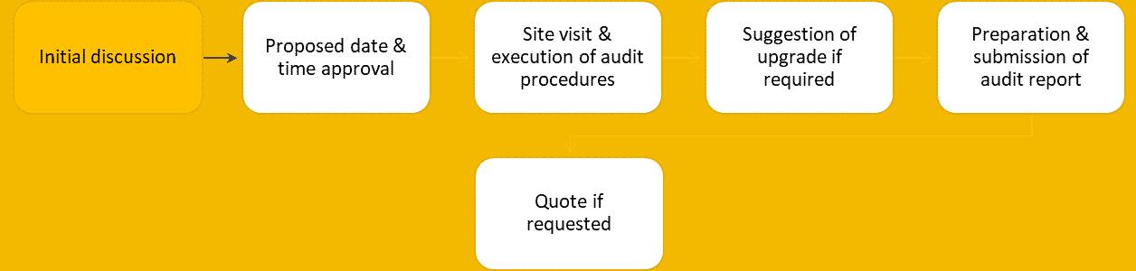 Free IT health check procedure