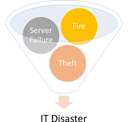 IT Disaster Recovery Plan for hotels