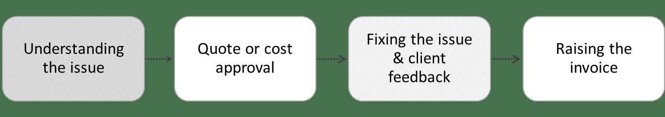Ad Hoc IT Support Procedure