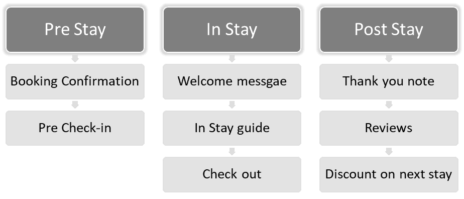 Complete Hotel E-concierge Solution