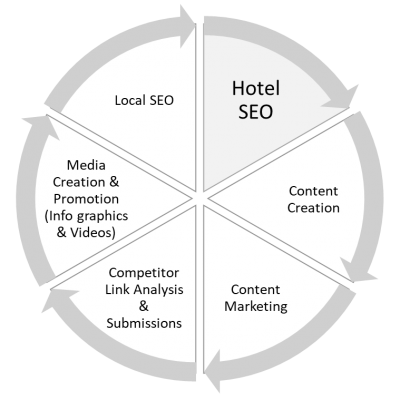 Hotel SEO Elements for a successful Hotel Marketing Campaign