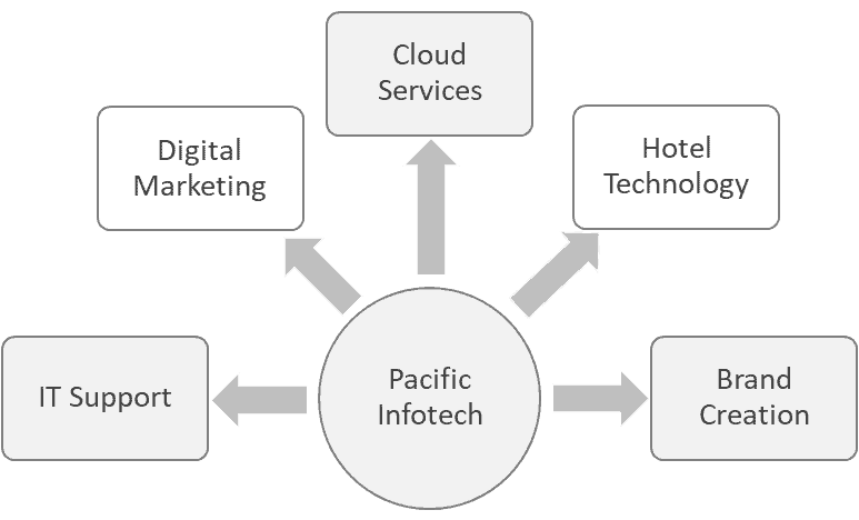About Pacific Infotech