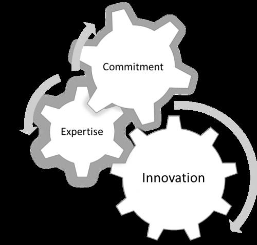 Cutting-Edge Business Technology