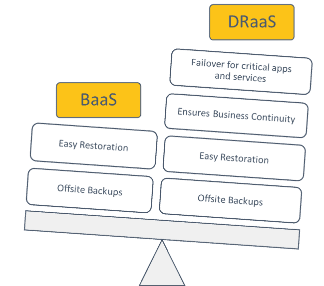Baas and DraaS difference