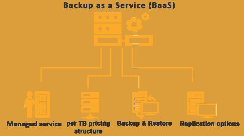 Backup as a Service BaaS