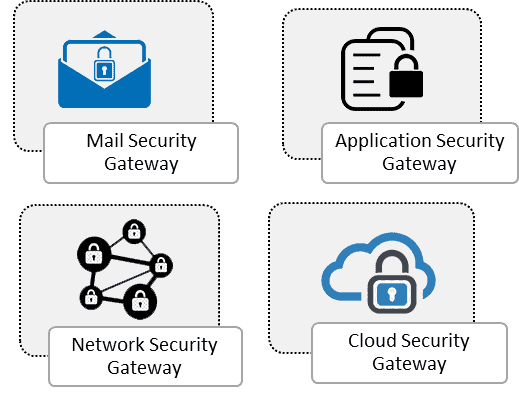 Mail Security Gateway