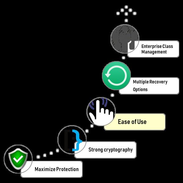 Symantec Encryption Technology
