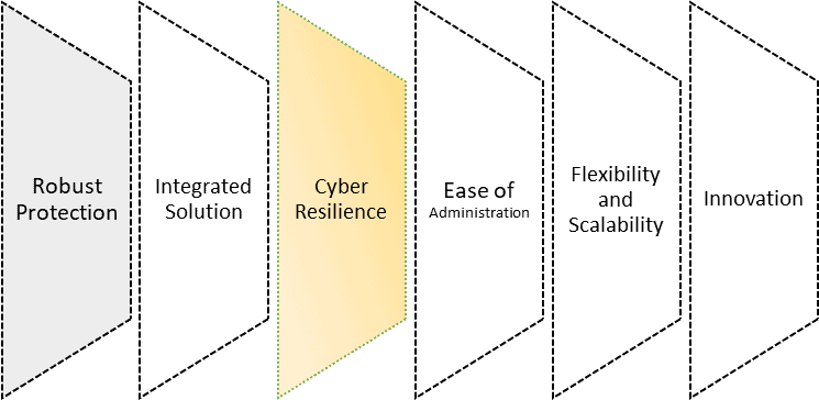 why choose email security