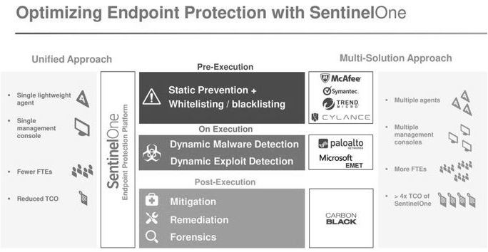 What does sentinelone do